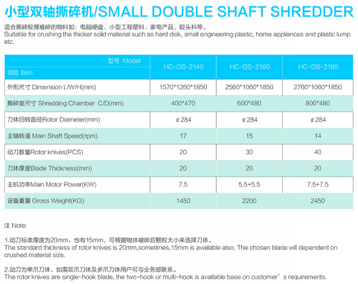 Model parameter for Double shaft secondary shredder