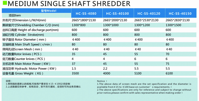 Medium single shaft shredder