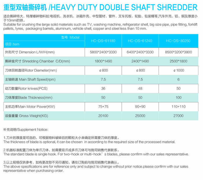 Heavy duty double shaft shredder model parameters