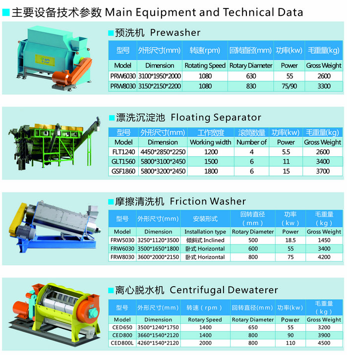 Main equipments and Technical Data of waste plastic recycling line