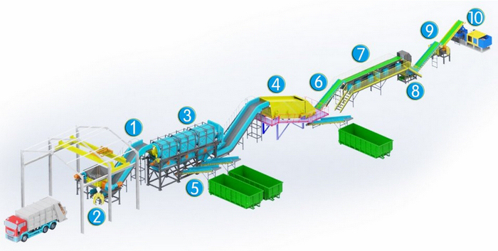 municipal solid waste recycling line