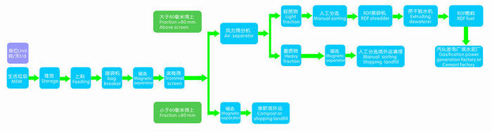 Technical process flow of MSW recycling line